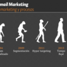 Evolución de Email Marketing